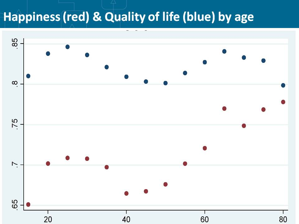 Five year age bands showing mean levels (after rescaling) of self-rated happiness versus scored quality of life in Bristol